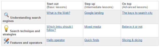 Overview of Google's Basic Search Education Lesson Plans retrieved from https://sites.google.com/site/gwebsearcheducation/lessonplans on 06/06/2015