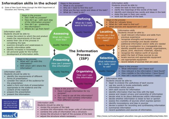 Retrieved from http://www.curriculumsupport.education.nsw.gov.au/schoollibraries/teachingideas/info_skills/assets/infoprocesscycle.pdf 29 October 2015