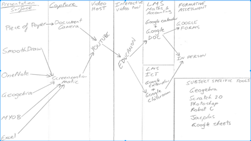 This is screen-capped from Joel's presentation and is his rough sketch of his own workflow when flipping his mathematics classes.