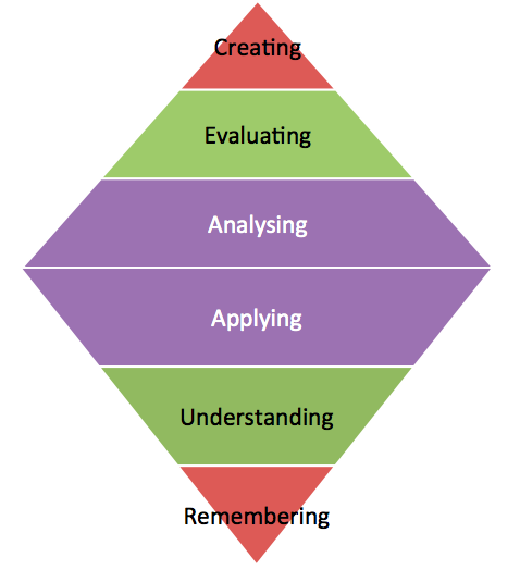Re-imagining Bloom's Taxonomy for Flipped Learning