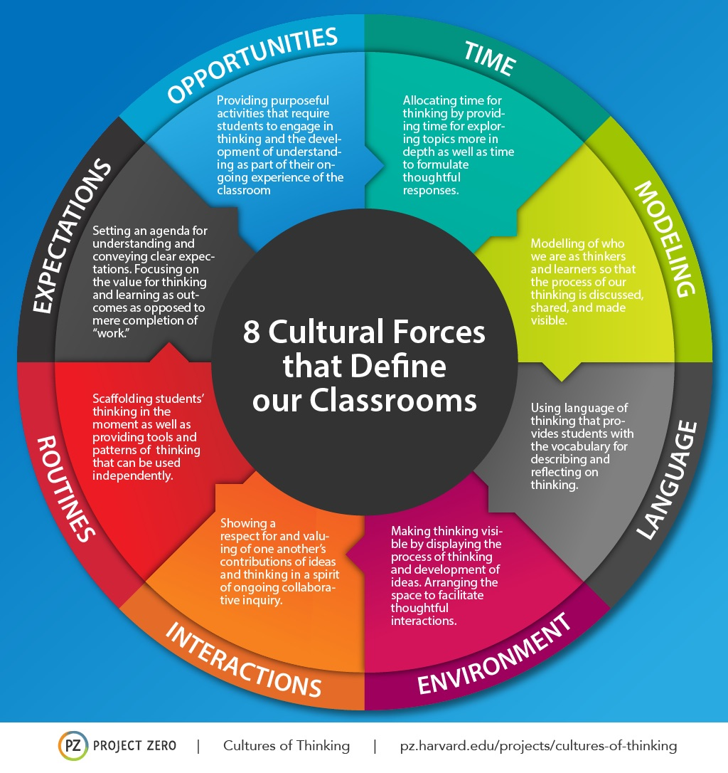 Eight Cultural Forces that Define our Classrooms